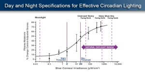 DAY AND NIGHT SPECIFICATIONS FOR EFFECTIVE CIRCADIAN LIGHTING